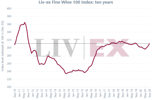 Fine Wine Rebounds in September